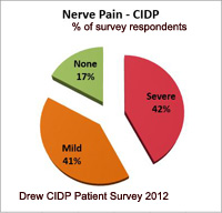 CIDP Pain Nerve and Muscle Pain