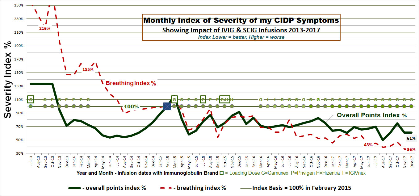 My CIDP Progression Timeline of CIDP Developing Symptoms