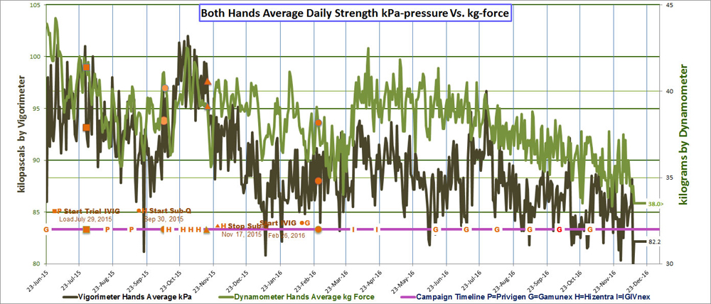 CIDP hand-arm strength chart