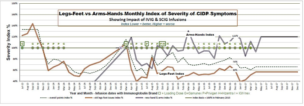 CIDP IVIG - Could lower dose work better - I will try MY CIDPlog